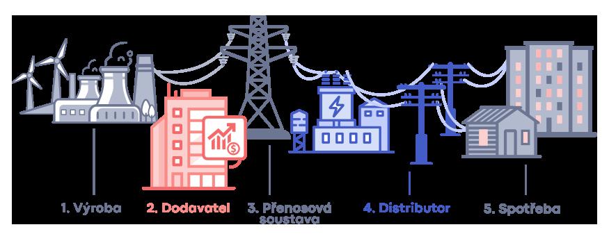 Schéma dodávek a distribuce elektřiny