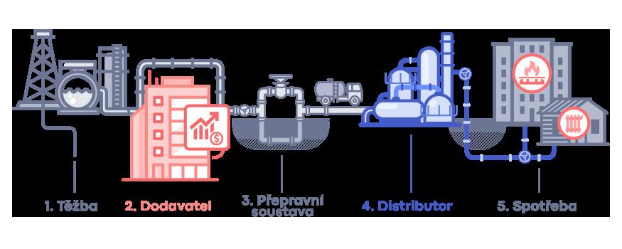 Schéma dodávek a distribuce zemního plynu